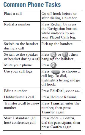common phone tasks chart